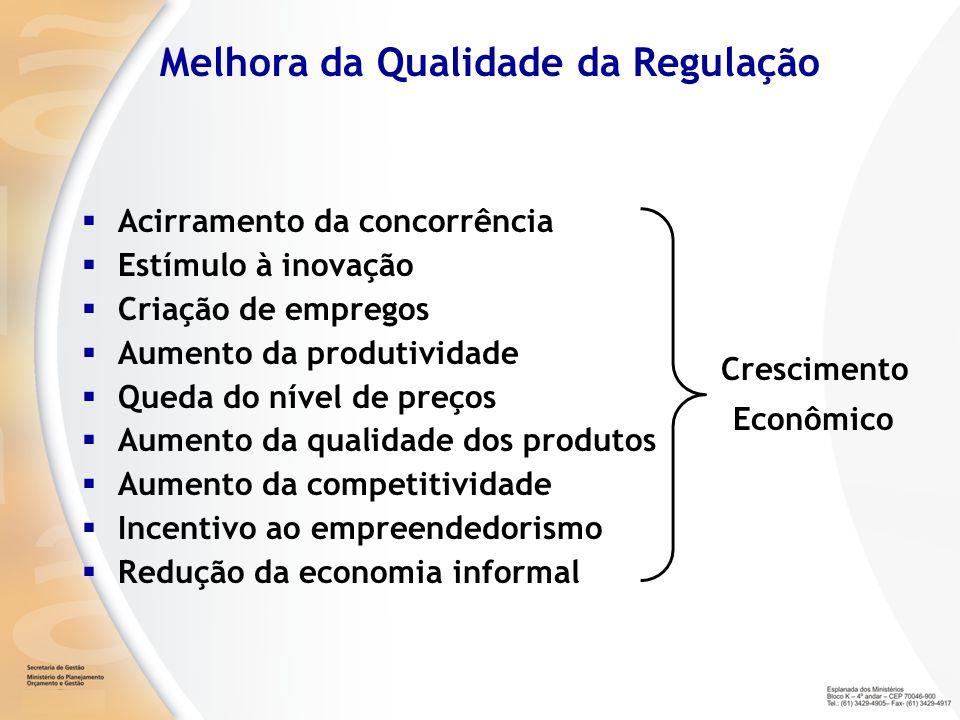 Melhora da Qualidade da Regulação