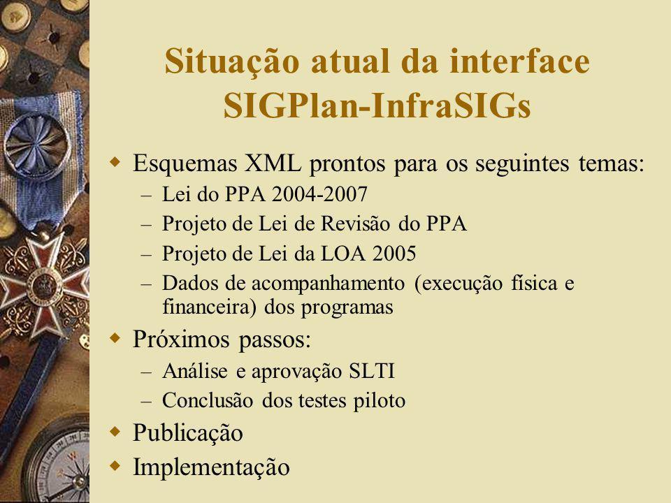 Situação atual da interface SIGPlan-InfraSIGs