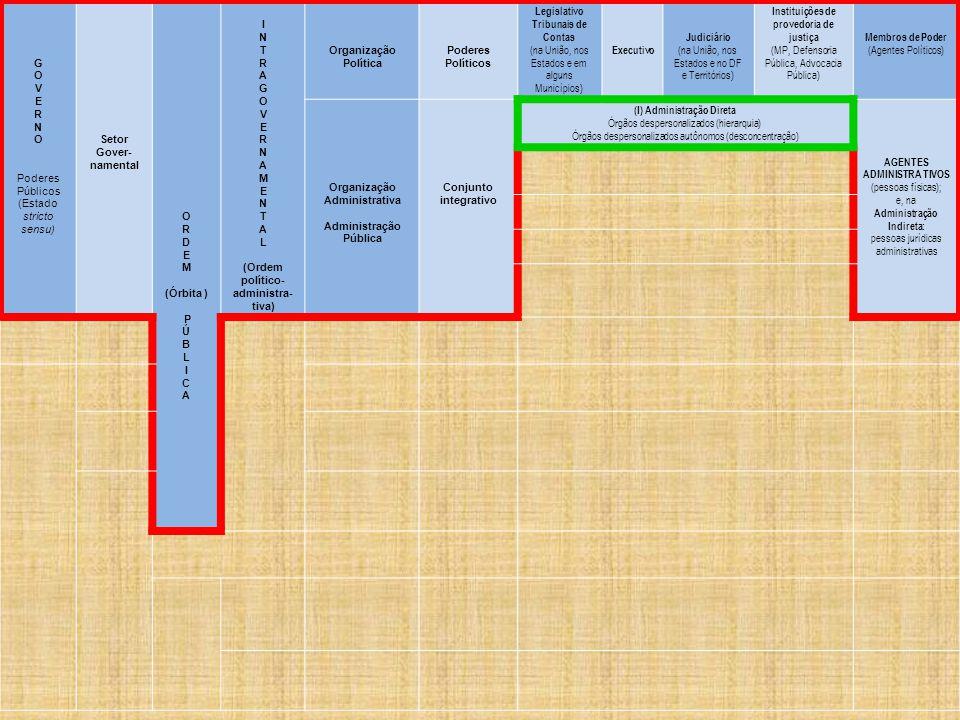 Instituições de provedoria de justiça (I) Administração Direta