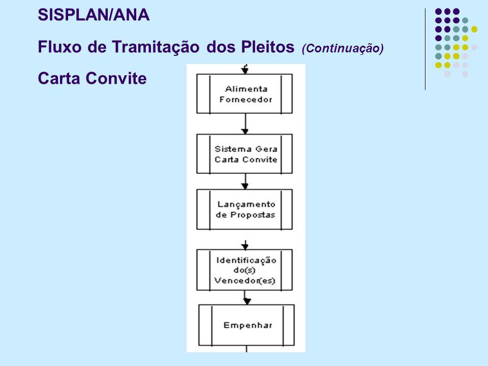 SISPLAN/ANA Fluxo de Tramitação dos Pleitos (Continuação) Carta Convite