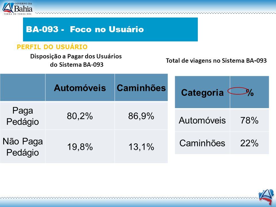 Disposição a Pagar dos Usuários Total de viagens no Sistema BA-093