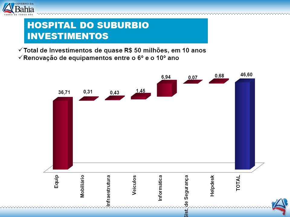 HOSPITAL DO SUBURBIO INVESTIMENTOS