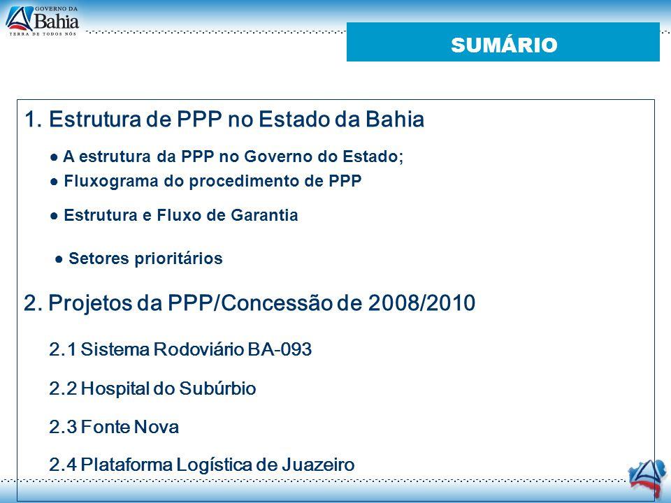 Estrutura de PPP no Estado da Bahia
