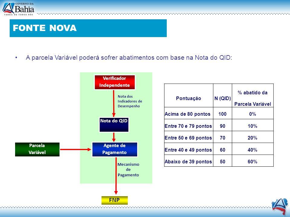 FONTE NOVA Contrato de PPP (Cont.)