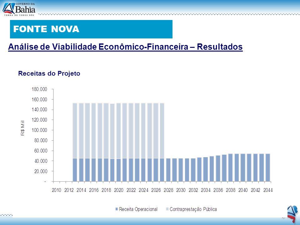FONTE NOVA Análise de Viabilidade Econômico-Financeira – Resultados