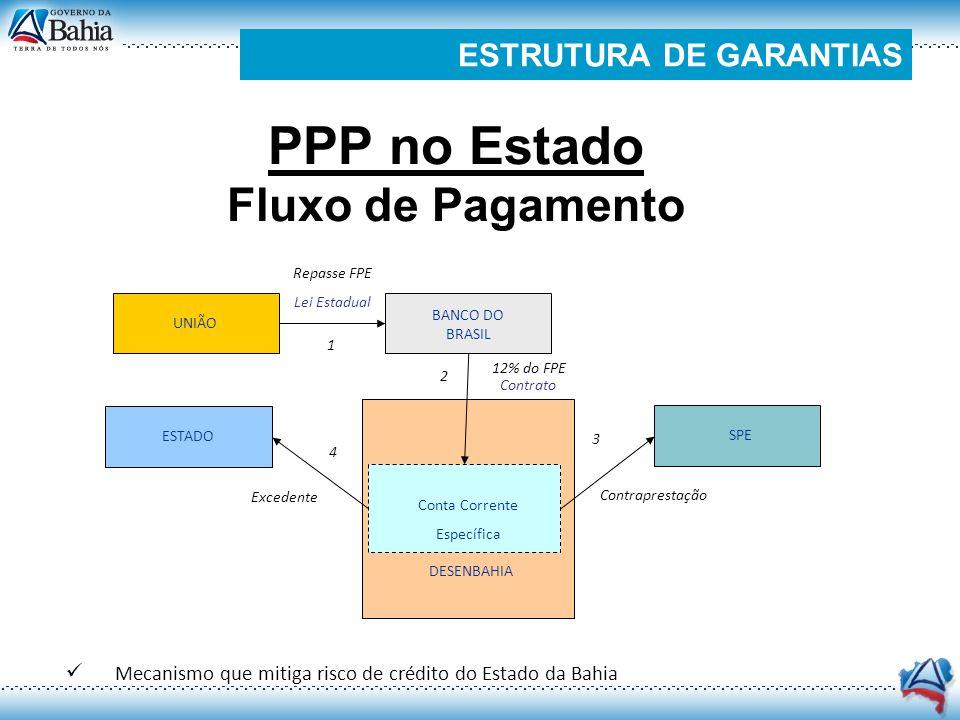 PPP no Estado Fluxo de Pagamento