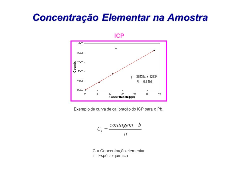 Concentração Elementar na Amostra