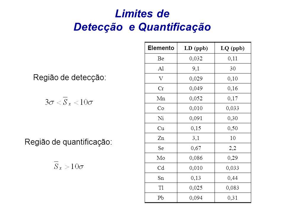 Limites de Detecção e Quantificação