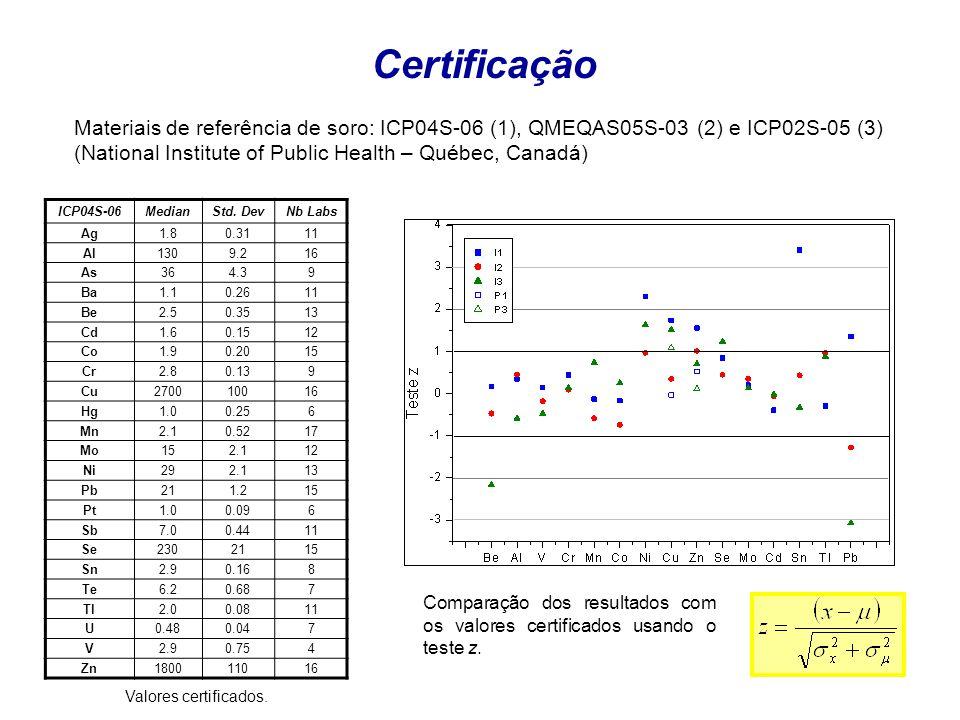 Certificação Materiais de referência de soro: ICP04S-06 (1), QMEQAS05S-03 (2) e ICP02S-05 (3) (National Institute of Public Health – Québec, Canadá)