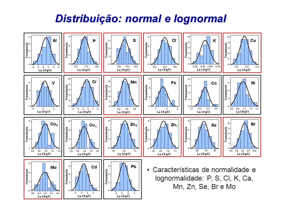 Distribuição: normal e lognormal