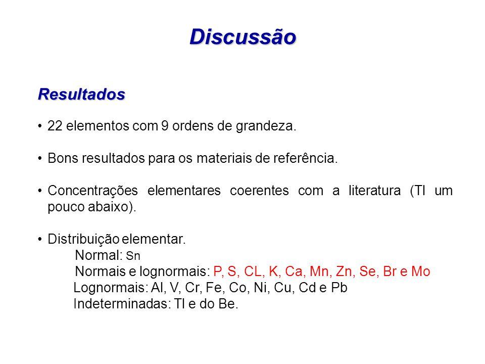 Discussão Resultados 22 elementos com 9 ordens de grandeza.