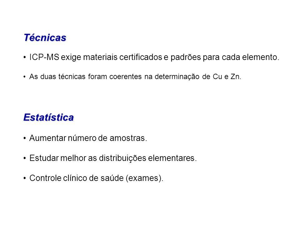 Técnicas ICP-MS exige materiais certificados e padrões para cada elemento. As duas técnicas foram coerentes na determinação de Cu e Zn.