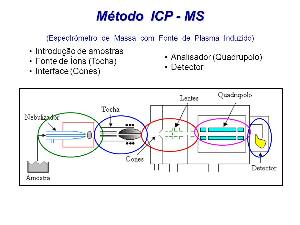 (Espectrômetro de Massa com Fonte de Plasma Induzido)