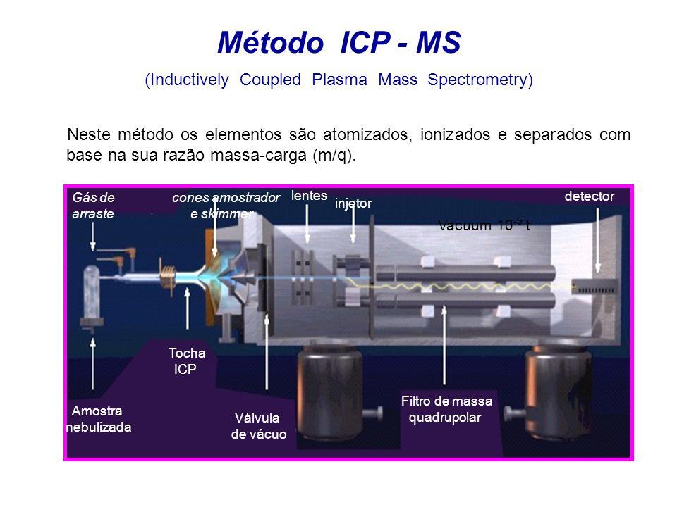 Método ICP - MS (Inductively Coupled Plasma Mass Spectrometry)