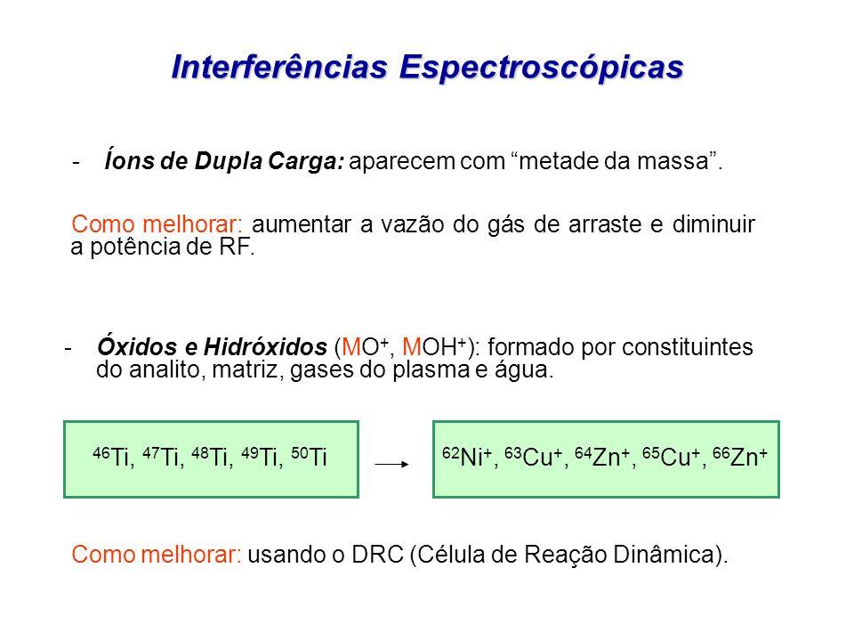 Interferências Espectroscópicas