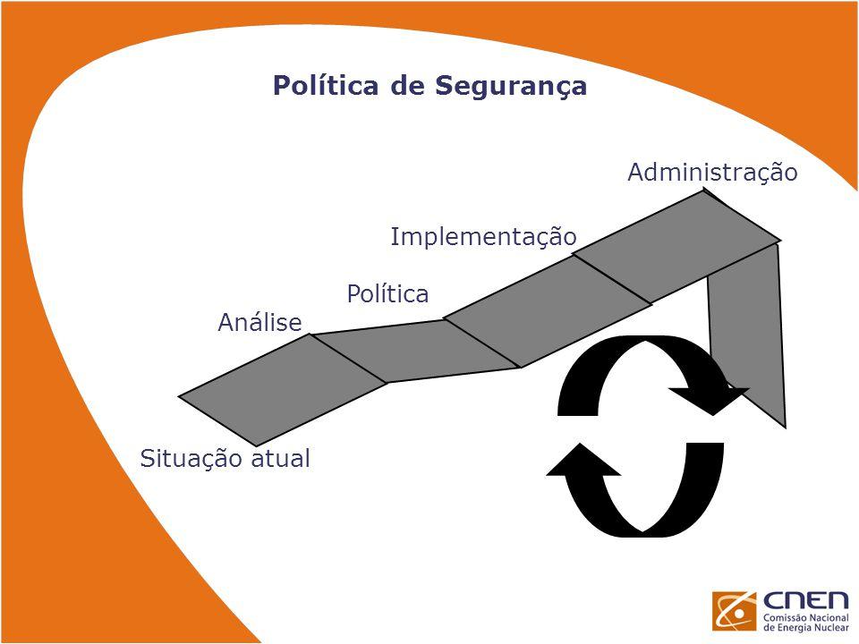 Política de Segurança Administração Implementação Política Análise