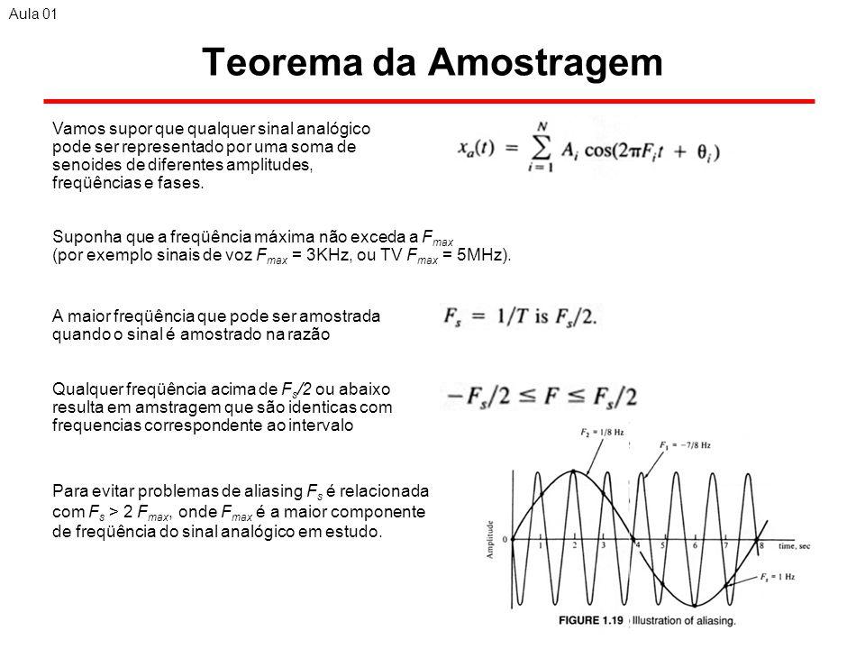 Aula 01 Teorema da Amostragem.