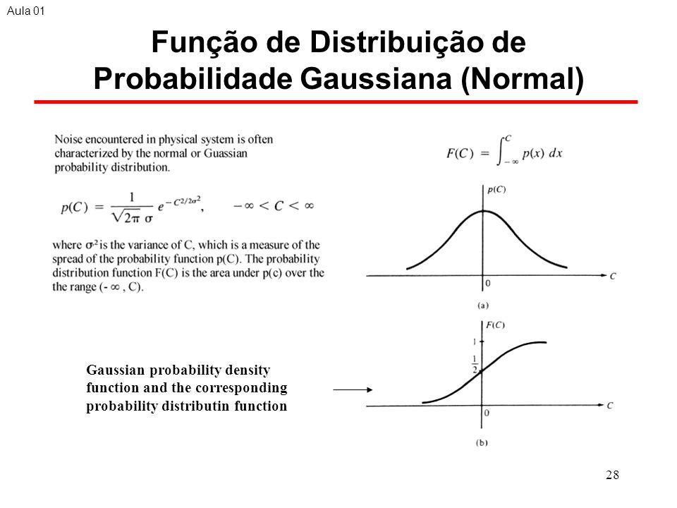 Função de Distribuição de Probabilidade Gaussiana (Normal)