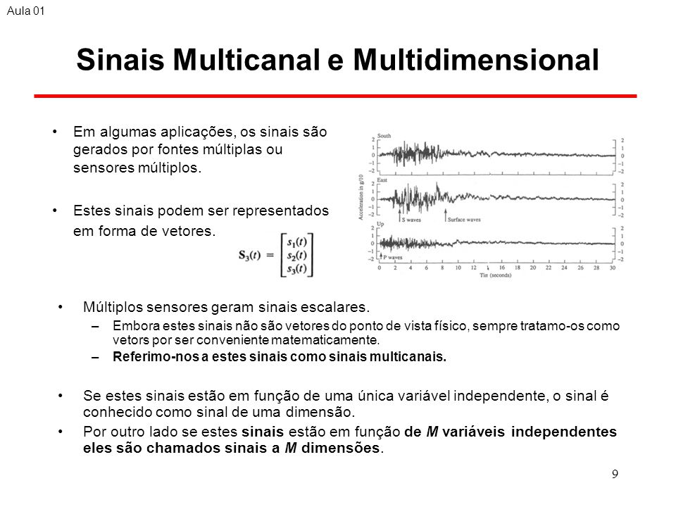 Sinais Multicanal e Multidimensional