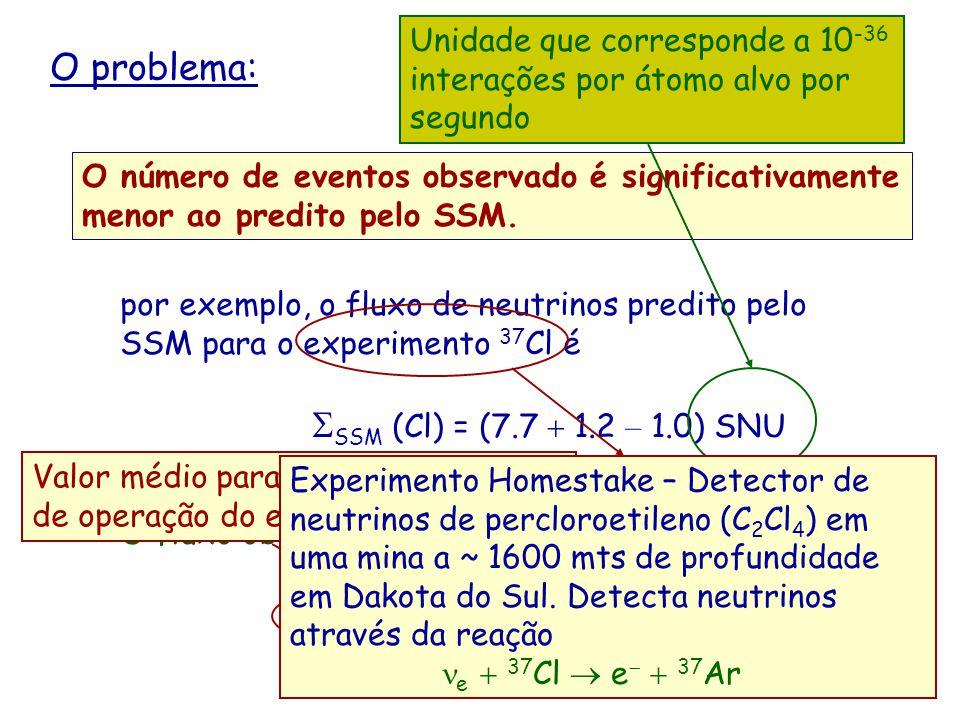 O problema: Sexp(Cl) = (2.56  0.23) SNU