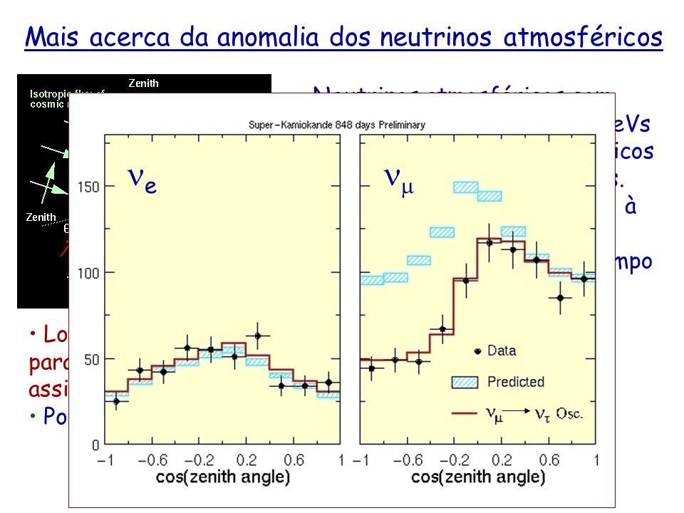 ne nm Mais acerca da anomalia dos neutrinos atmosféricos