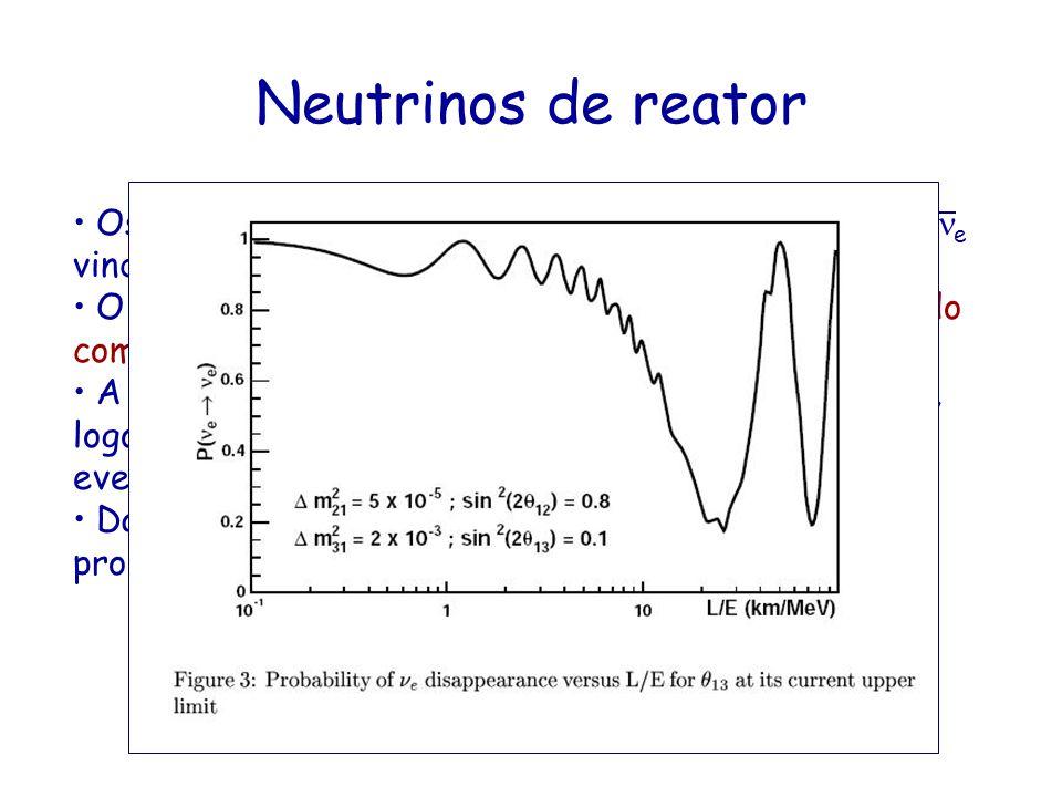 Neutrinos de reator Os reatores nucleares são uma fonte isotrópica de ne vindos dos produtos de fissão.