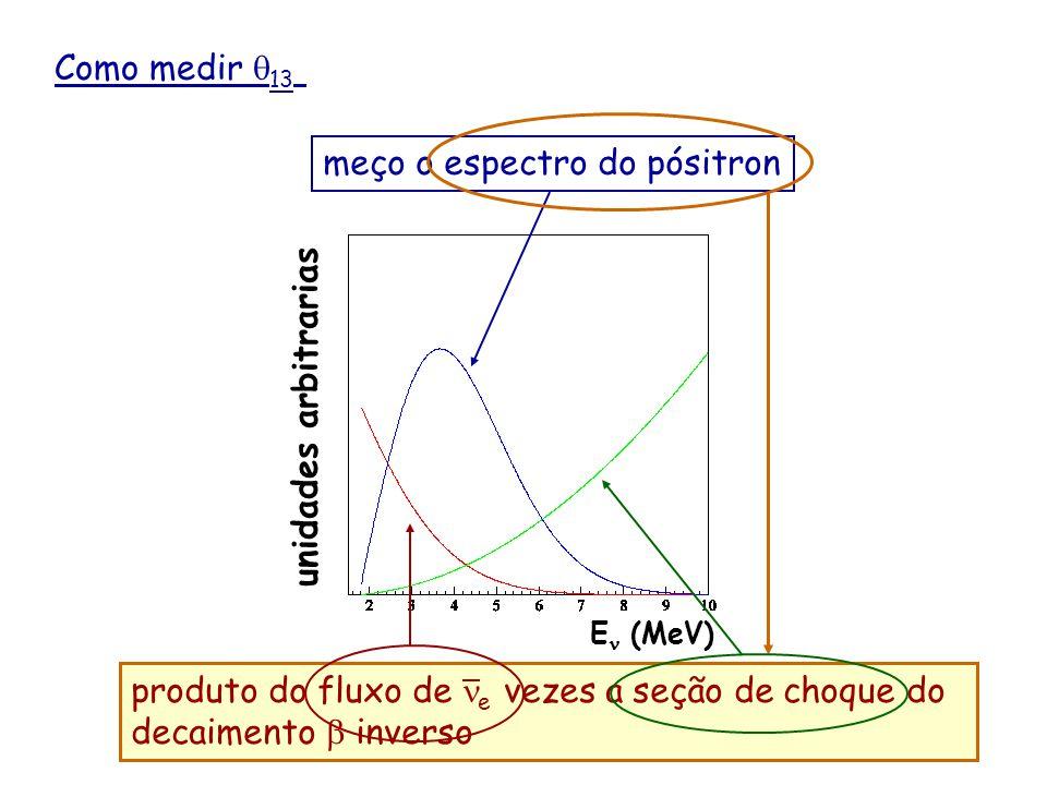 produto do fluxo de ne vezes a seção de choque do decaimento b inverso