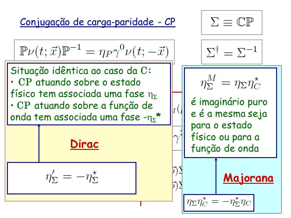 Dirac Majorana Conjugação de carga-paridade - CP