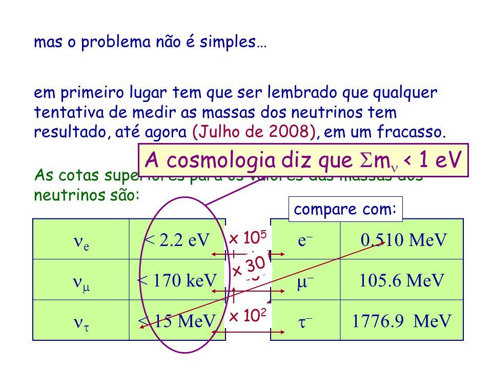A cosmologia diz que m < 1 eV