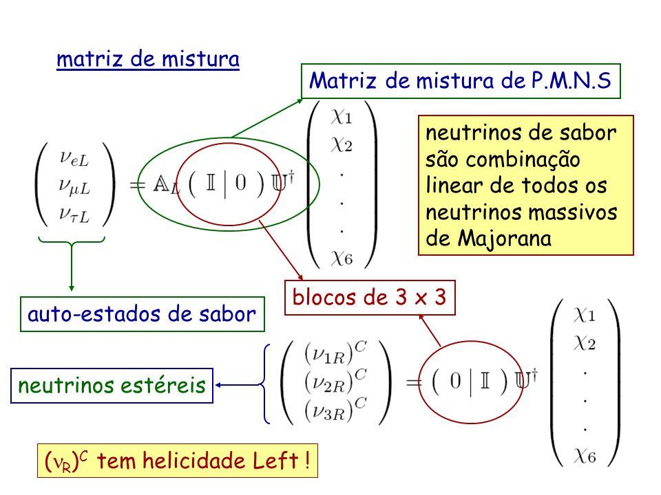matriz de mistura Matriz de mistura de P.M.N.S. neutrinos de sabor são combinação linear de todos os neutrinos massivos de Majorana.