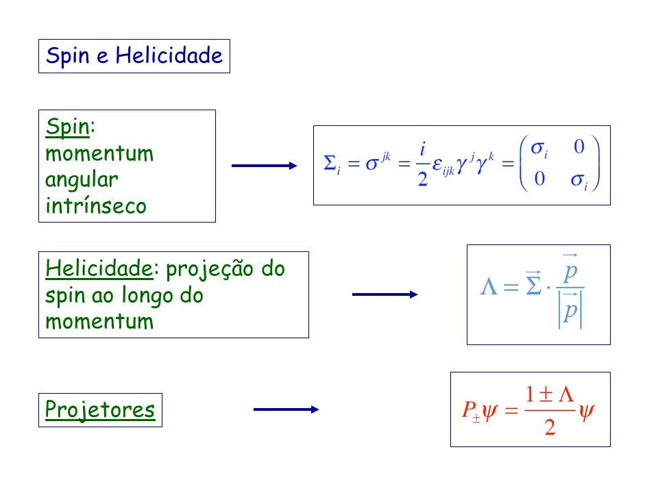 Spin e Helicidade Spin: momentum angular intrínseco. Helicidade: projeção do spin ao longo do momentum.