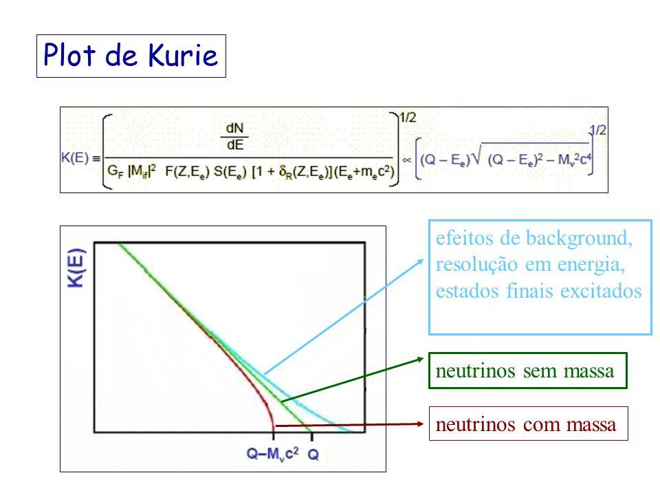 Plot de Kurie efeitos de background, resolução em energia, estados finais excitados. neutrinos sem massa.