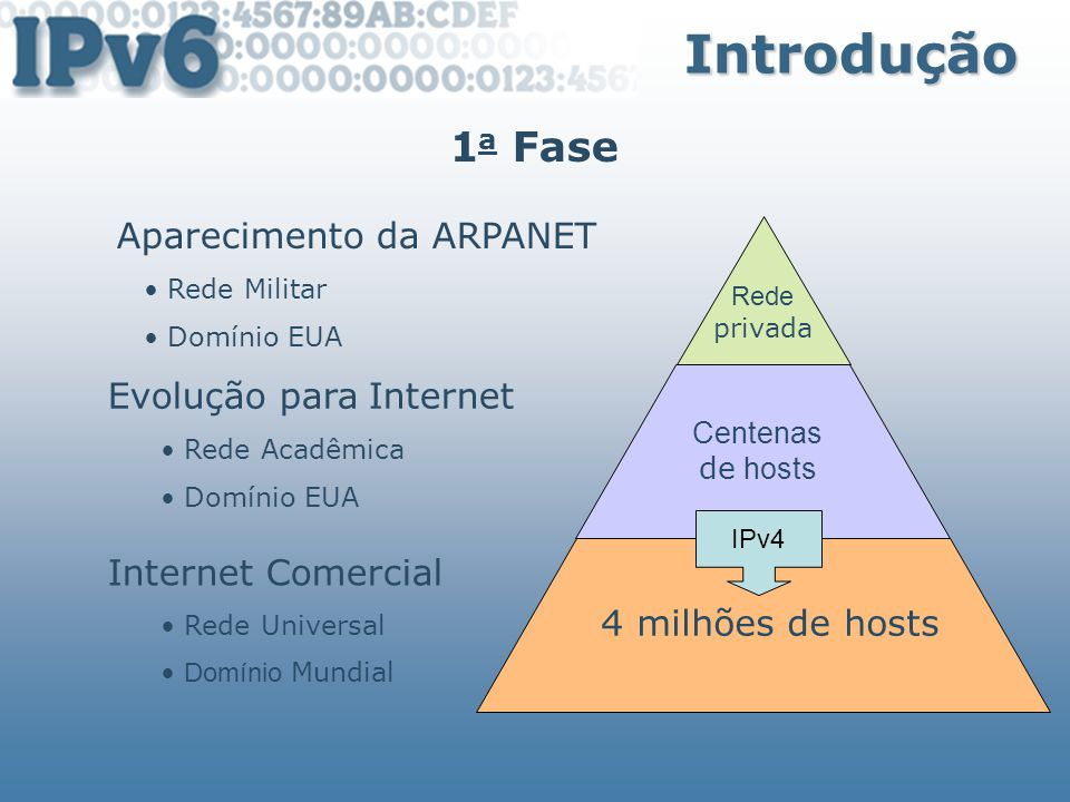 Introdução 1a Fase Aparecimento da ARPANET Evolução para Internet