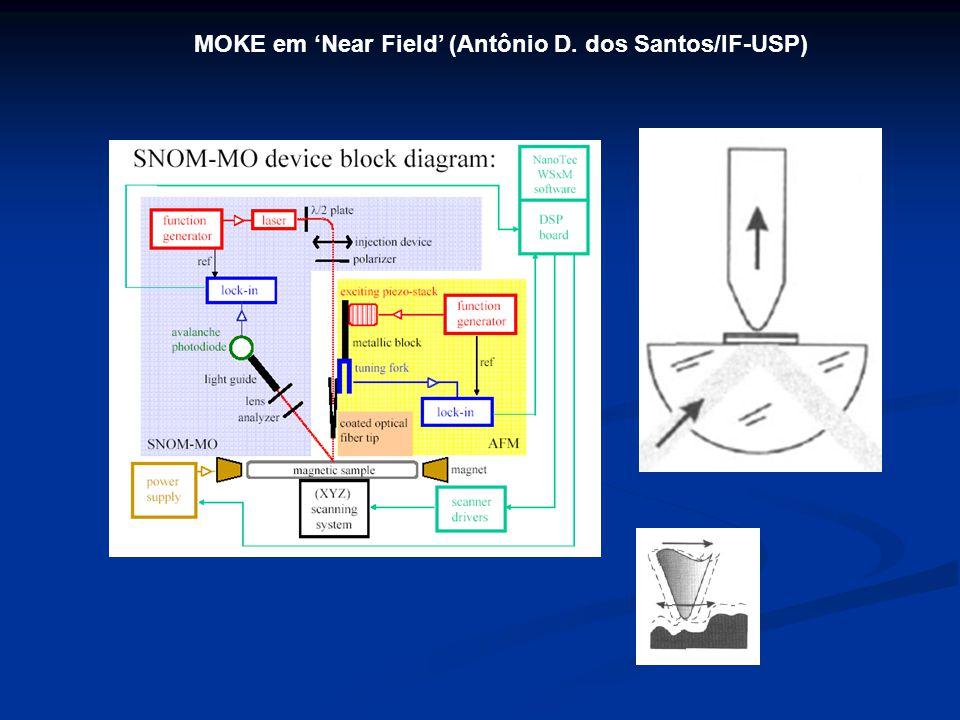 MOKE em 'Near Field' (Antônio D. dos Santos/IF-USP)