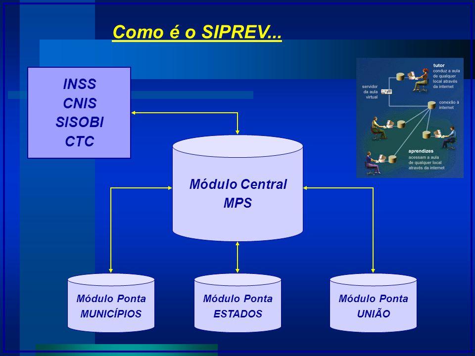 Como é o SIPREV... INSS CNIS SISOBI CTC Módulo Central MPS