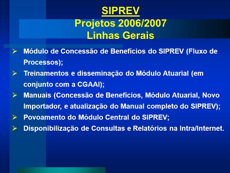 SIPREV Projetos 2006/2007 Linhas Gerais