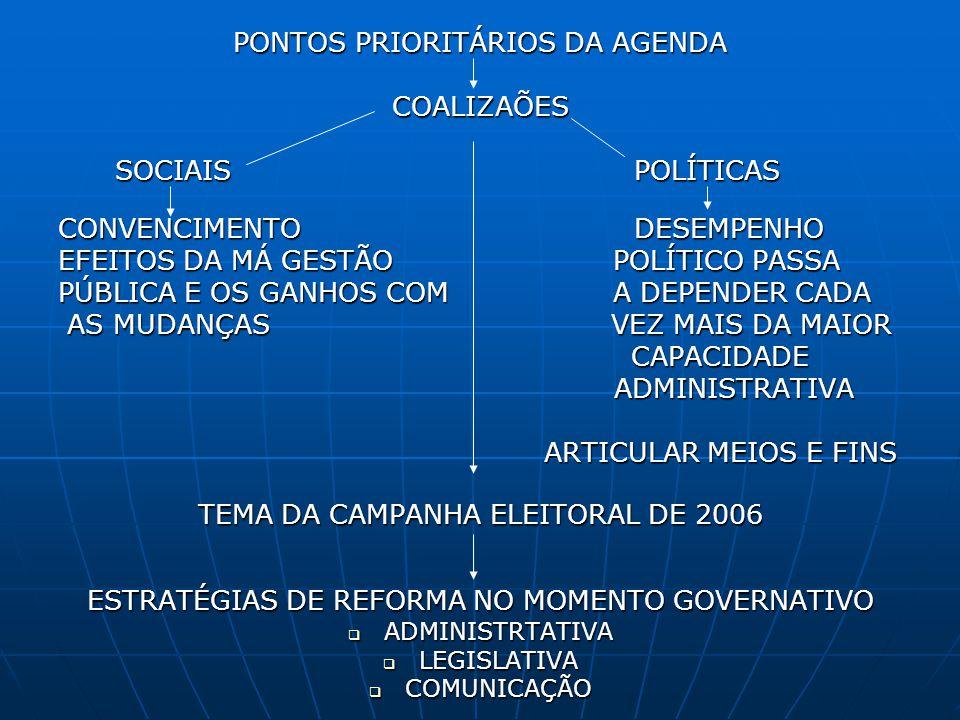 PONTOS PRIORITÁRIOS DA AGENDA COALIZAÕES SOCIAIS POLÍTICAS