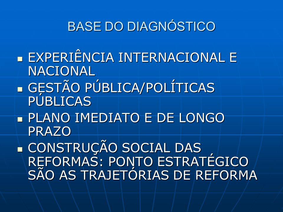 BASE DO DIAGNÓSTICO EXPERIÊNCIA INTERNACIONAL E NACIONAL. GESTÃO PÚBLICA/POLÍTICAS PÚBLICAS. PLANO IMEDIATO E DE LONGO PRAZO.