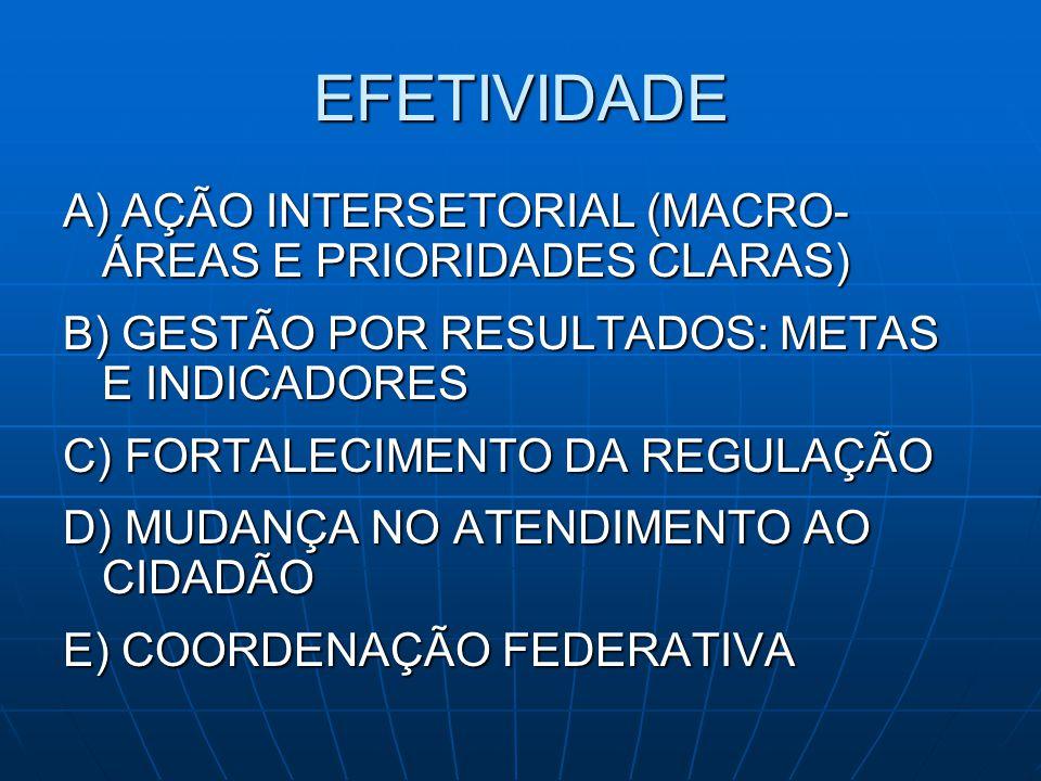 EFETIVIDADE A) AÇÃO INTERSETORIAL (MACRO-ÁREAS E PRIORIDADES CLARAS)
