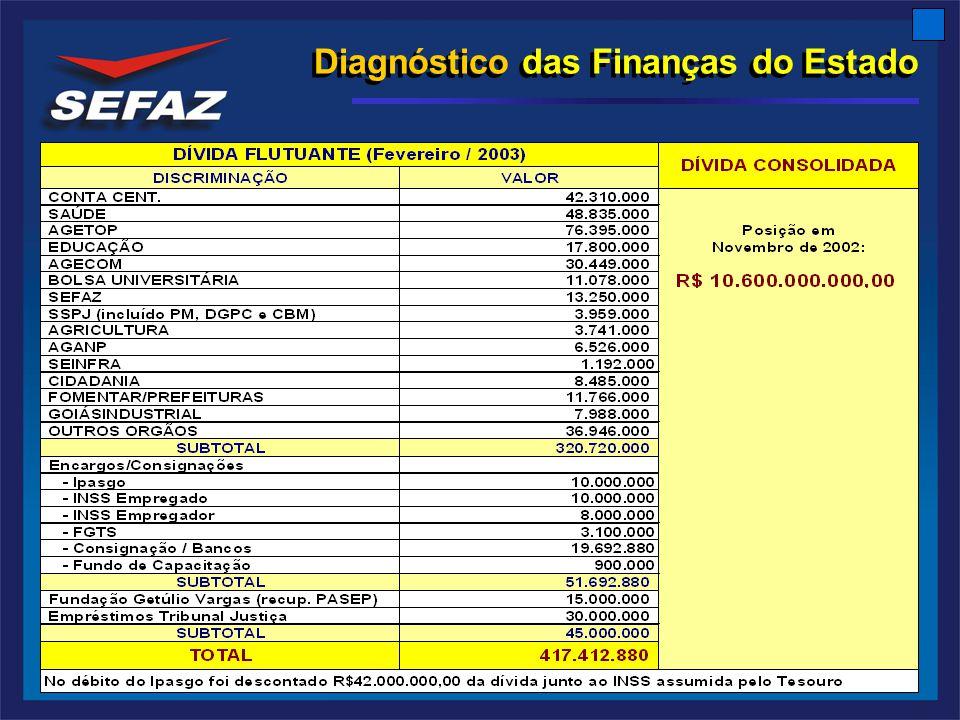 Diagnóstico das Finanças do Estado