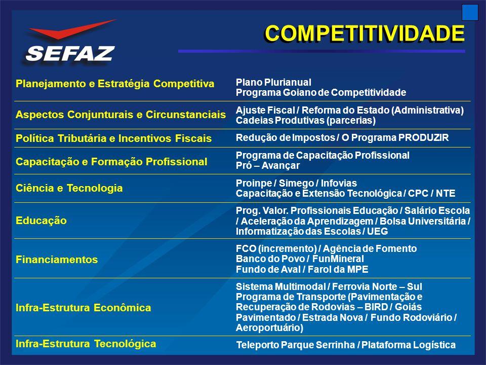 COMPETITIVIDADE Planejamento e Estratégia Competitiva