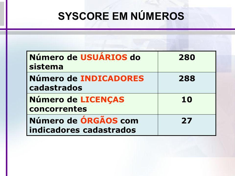 SYSCORE EM NÚMEROS Número de USUÁRIOS do sistema 280