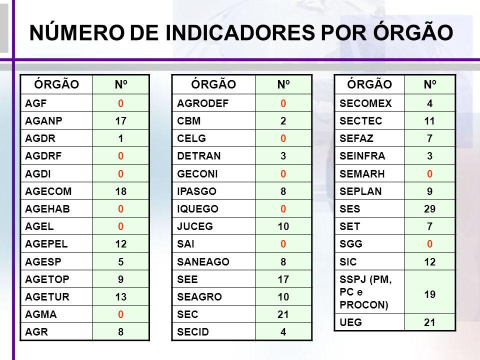 NÚMERO DE INDICADORES POR ÓRGÃO