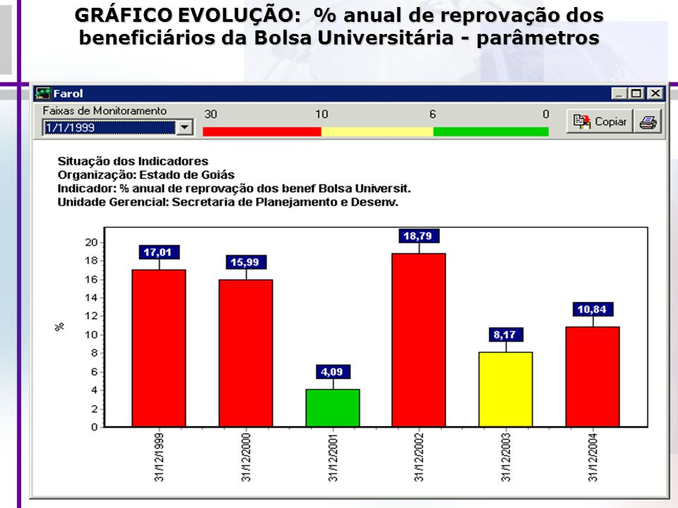 GRÁFICO EVOLUÇÃO: % anual de reprovação dos beneficiários da Bolsa Universitária - parâmetros