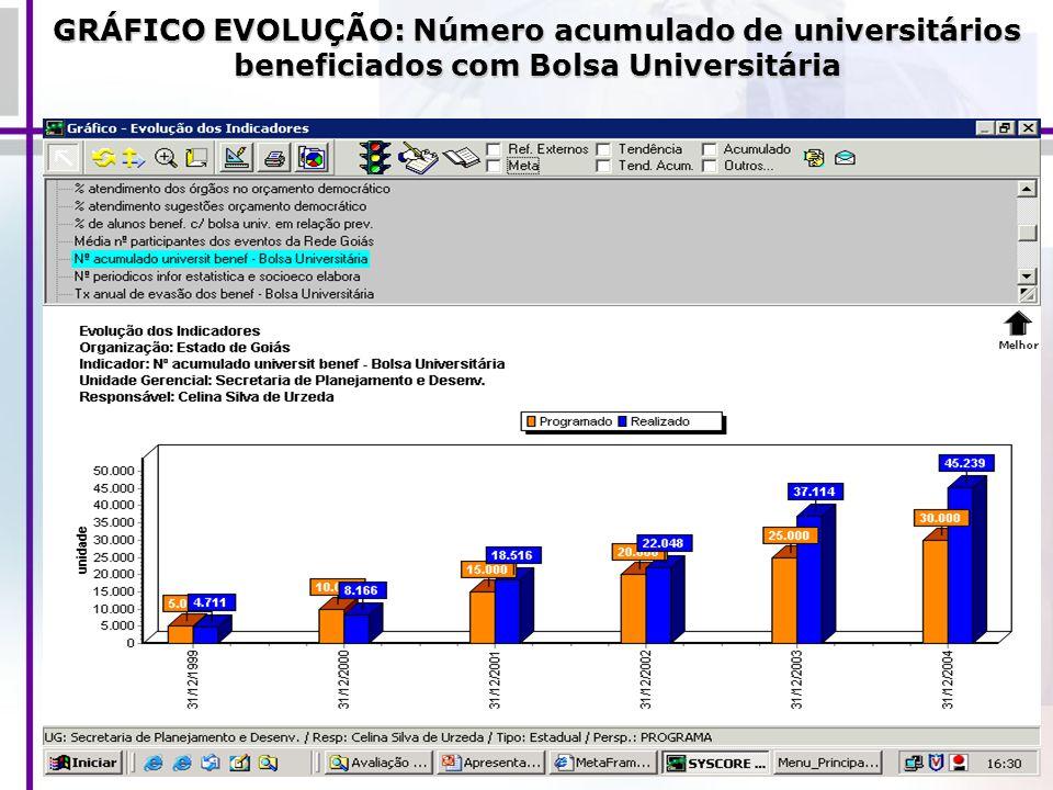 GRÁFICO EVOLUÇÃO: Número acumulado de universitários beneficiados com Bolsa Universitária