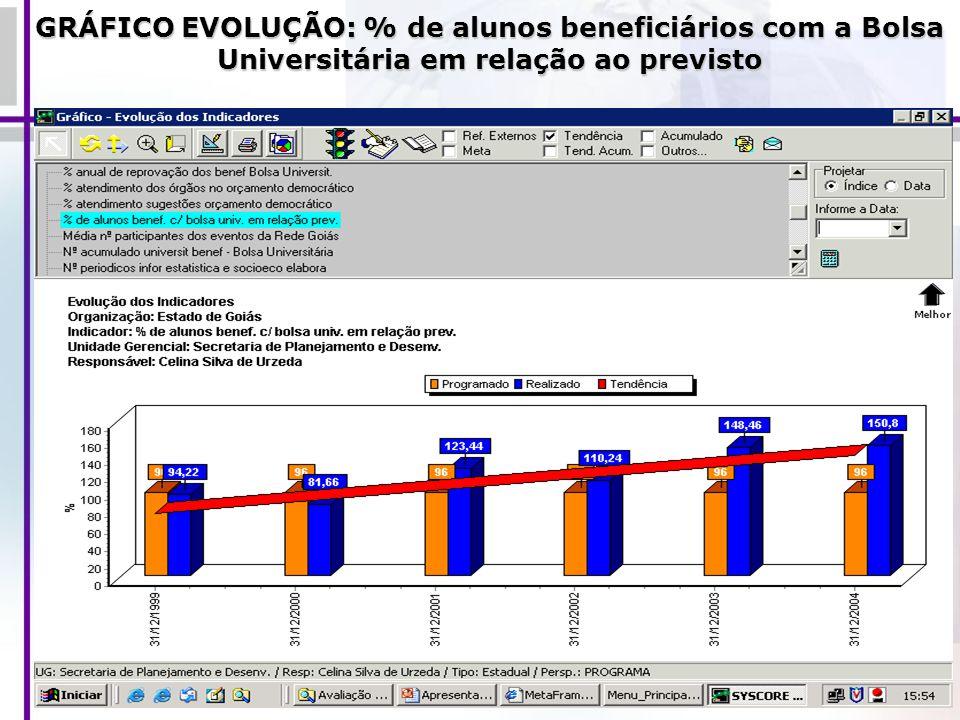GRÁFICO EVOLUÇÃO: % de alunos beneficiários com a Bolsa Universitária em relação ao previsto