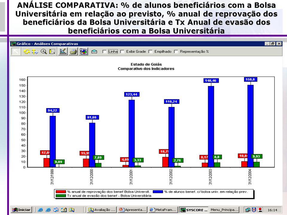 ANÁLISE COMPARATIVA: % de alunos beneficiários com a Bolsa Universitária em relação ao previsto, % anual de reprovação dos beneficiários da Bolsa Universitária e Tx Anual de evasão dos beneficiários com a Bolsa Universitária