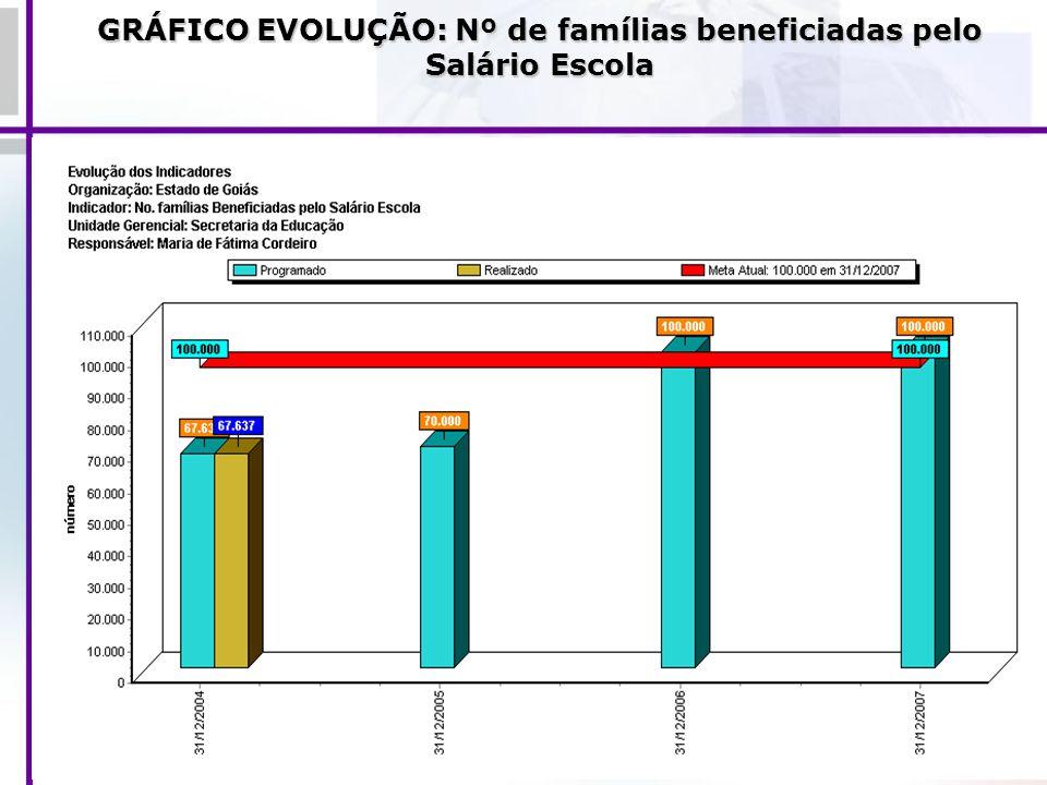 GRÁFICO EVOLUÇÃO: Nº de famílias beneficiadas pelo Salário Escola