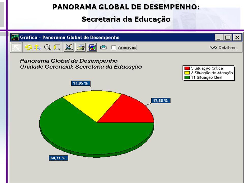 PANORAMA GLOBAL DE DESEMPENHO: Secretaria da Educação
