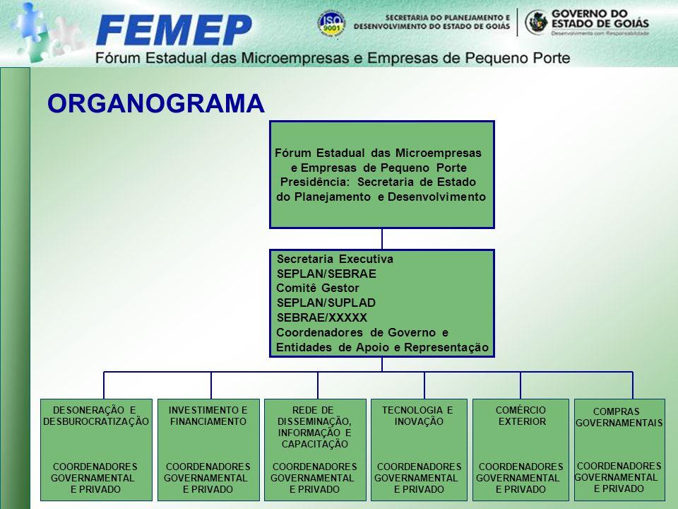 ORGANOGRAMA Fórum Estadual das Microempresas